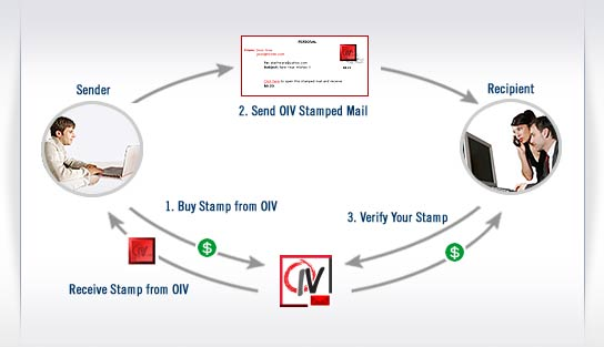 What is OIV Mail